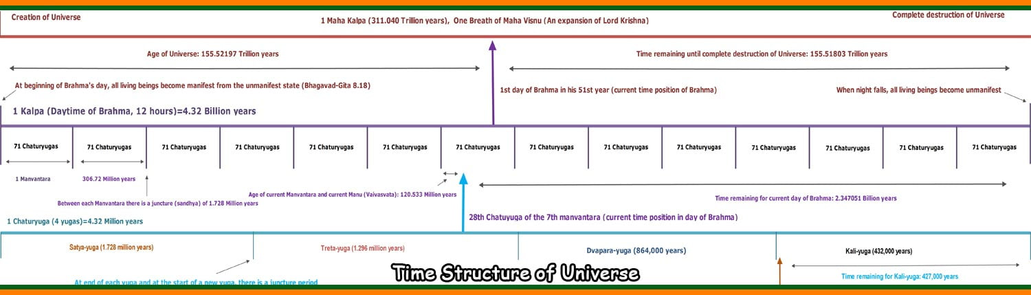 Time Structure of Universe