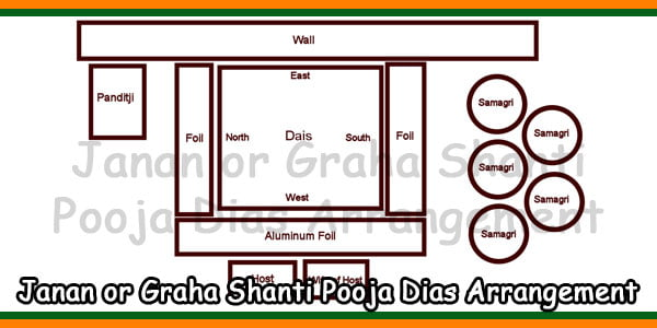 Janan or Graha Shanti Pooja Dias Arrangement-Design