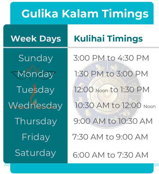Gulika Kalam Timings