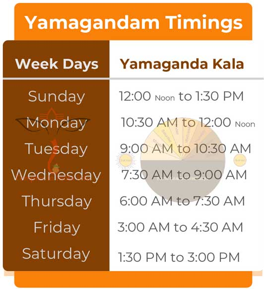 Yamagandam Timings